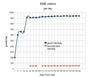 BNB-statistics